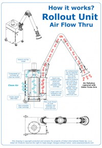 Rollout How it Works Air Flow Diagram